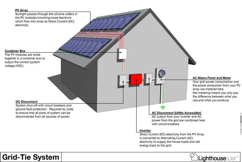 محاسبه تعداد اجزای سامانه خورشیدی